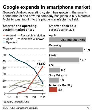 Graphic looking at the smartphone operating system marketshare post Google's acquisition of Motorola mobility.  AP