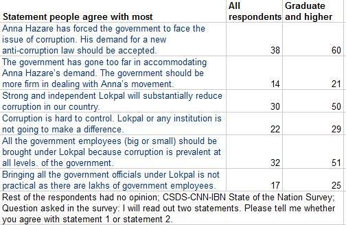 Twothirds of India hasnt heard of Lokpal Survey