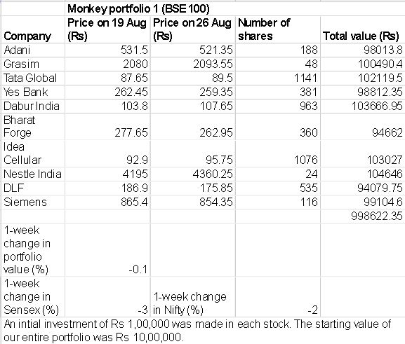 Monkey Portfolios outperform both Sensex and Nifty in Week 1