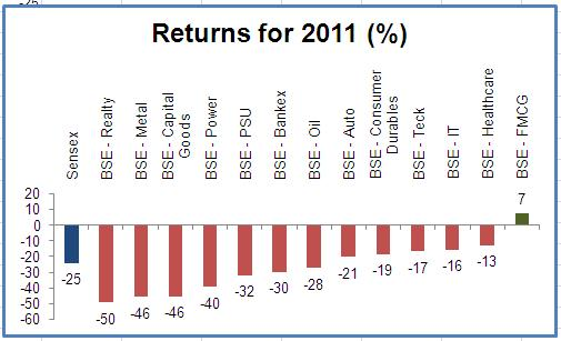 What Here are 3 sectors that lost twice as much as Sensex