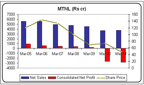 Having lost Rs 750 crore on MTNL LIC wants out now