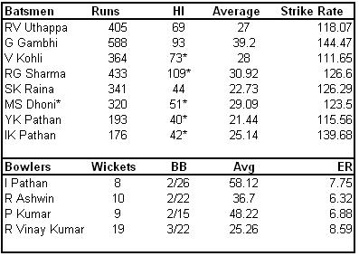 Indian team's performance in the IPL. Firstpost