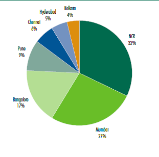Retail Stock Across Seven Cities. Chart by CBRE