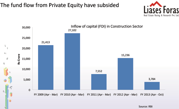 PE funding has subsided