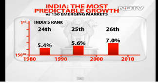 India's growth has remained consistent in the last three years
