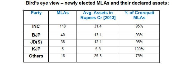 Table: Newly elected MLAs and their declared assets.