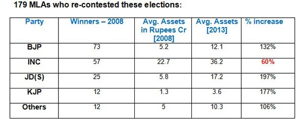Table: 179 MLAs who had re-contested in the elections.