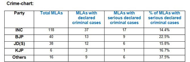 39 MLAs with serious criminal charges did Karnatakas voters get a good deal