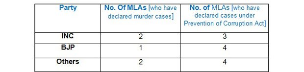 Table: Party-wise break up of criminal charges.