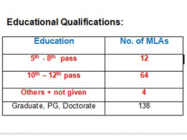 Table: Educational qualification of elected MLAs.