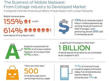 A Graphic showing the rise in Malware. Image courtesy Juniper.