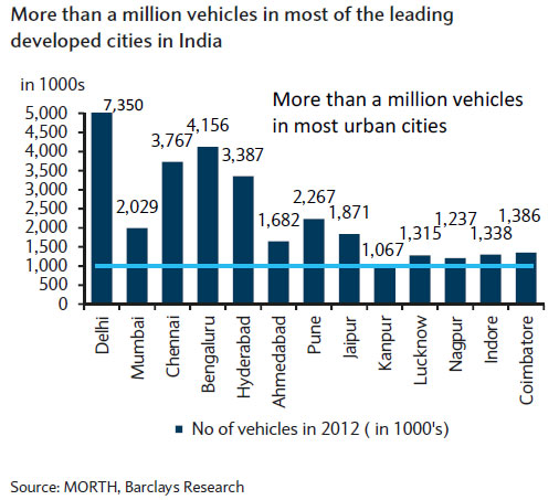 These five cities have the most vehicles in India Mumbai isnt one of them