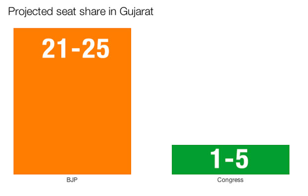 Gujarat-seat-share