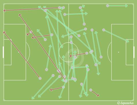 Gerrard's passing map.