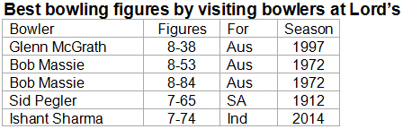 Best-bowling-figures-by-visiting-bowlers-at-Lord's