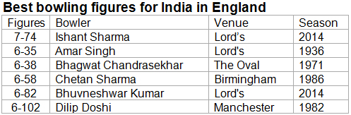 Best-bowling-figures-for-India-in-England