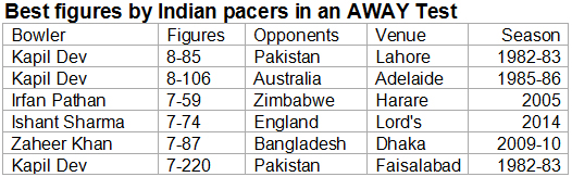 Best-figures-by-Indian-pacers-in-an-AWAY-Test