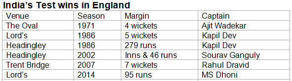 India's-Test-wins-in-England