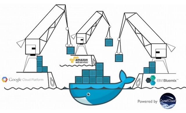 IBM makes Docker containers available across clouds with Cports