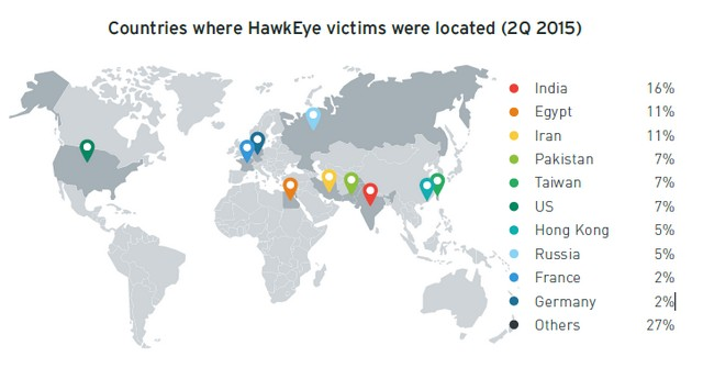 India was the most attacked country by data stealing malware in 2Q15