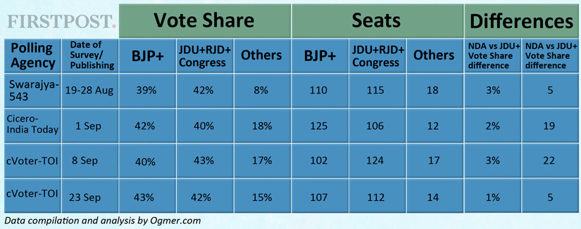 Bihar Election: Pollsters may get vote share forecasts right, but here's why seat