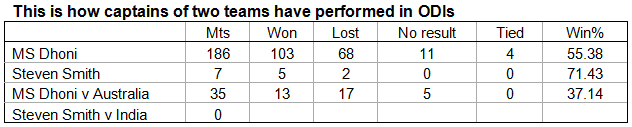 8. This-is-how-captains-of-two-teams-have-performed-in-ODIs