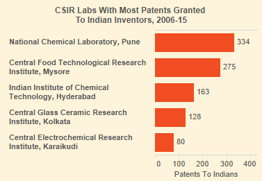 Source: Controller General of Patents, Designs and Trademarks; Note: Data for 2015 up to Dec. 15