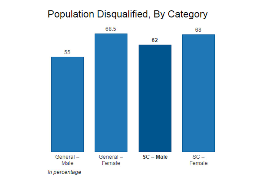 Source: Census 2011 Get the data
