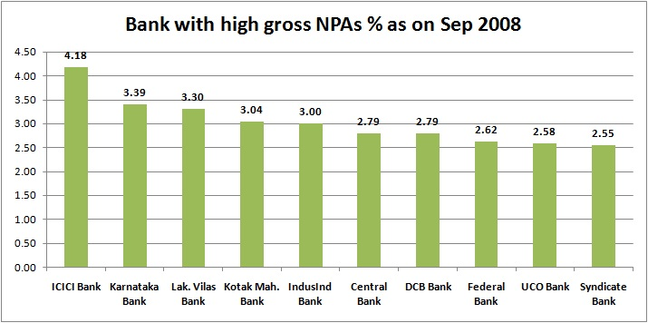 Explained in 5 charts How Indian banks big NPA problem evolved over years