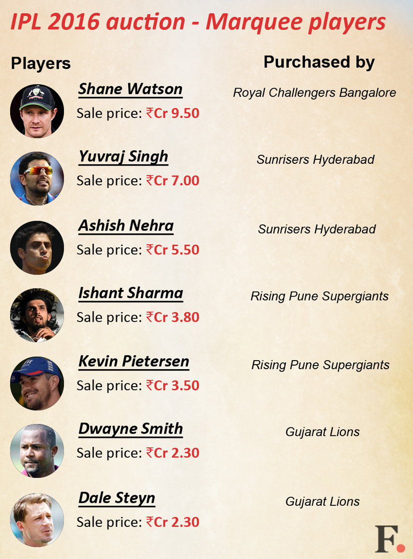 How does a promising player get an IPL ticket?