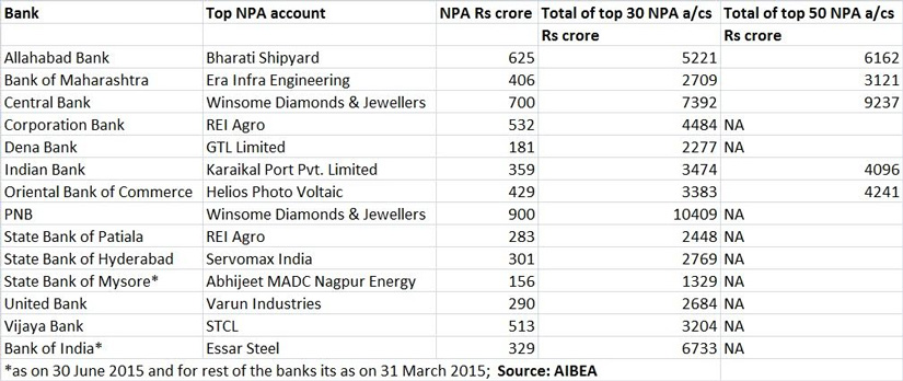 NPA table - Feb 19, 2015
