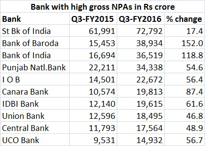 PSU Bank gross npa - Feb 17, 2016