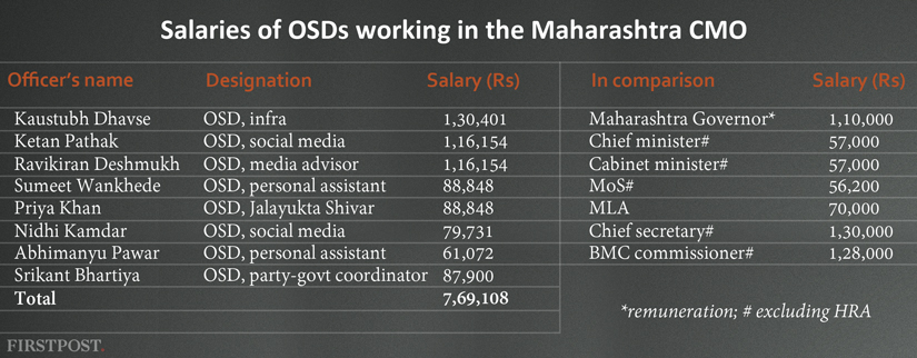Salaries-of-CMO (2)