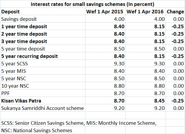 Small savings schemes interest rates table