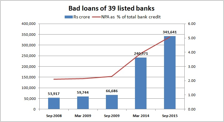 bad loans of 39 banks