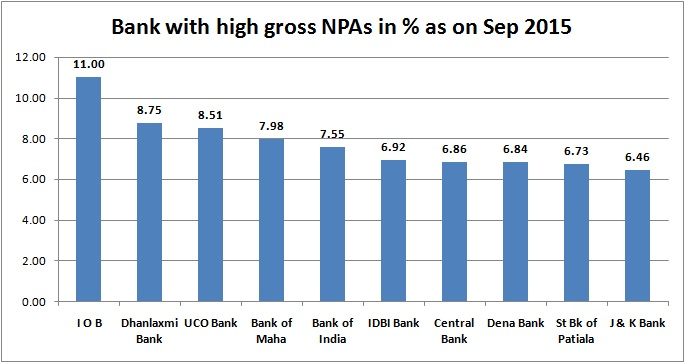 bank npa - sep 2015