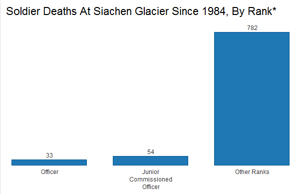 India has lost 869 soldiers in Siachen since 1984: Battle is mostly with the weather