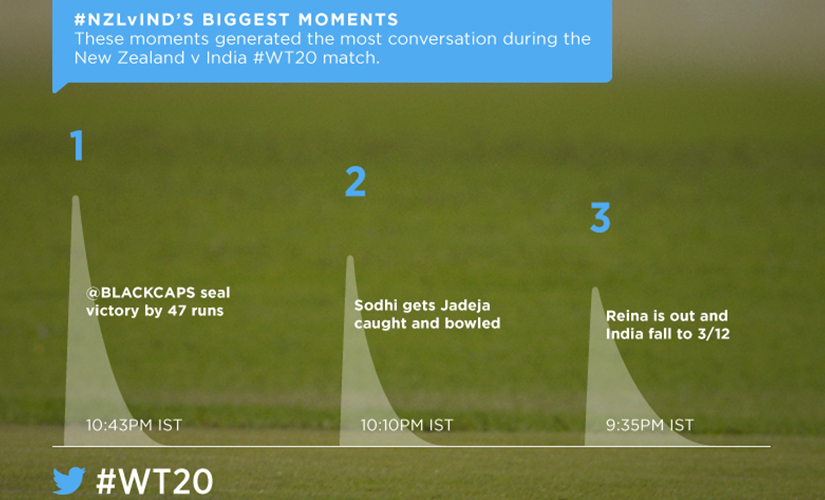 Top-three tweet-generating moments from the match. Image courtesy: Twitter India.