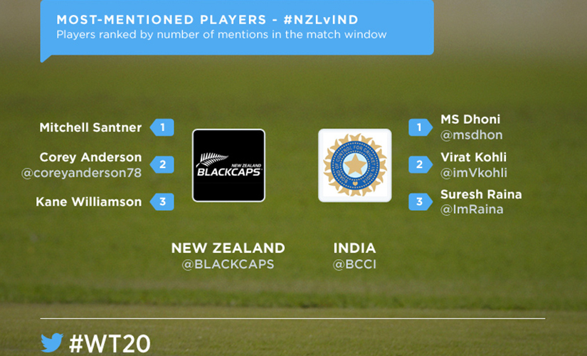 The most talked-about players from the match. Image Courtesy: Twitter India