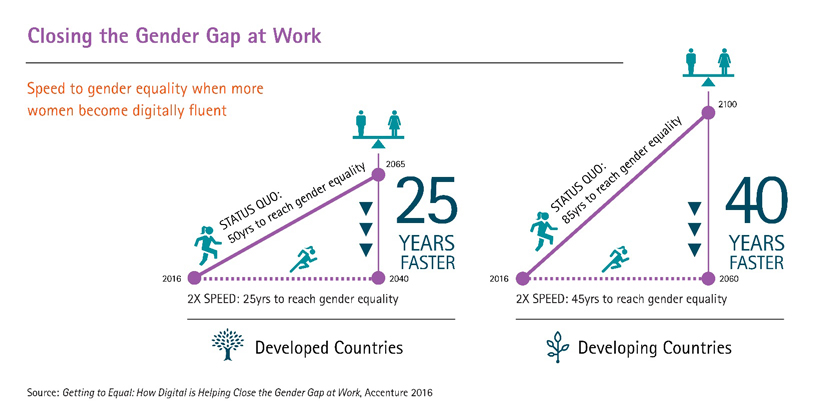 Accenture report Digital skills help close gender gap in workplace but wage parity still remains