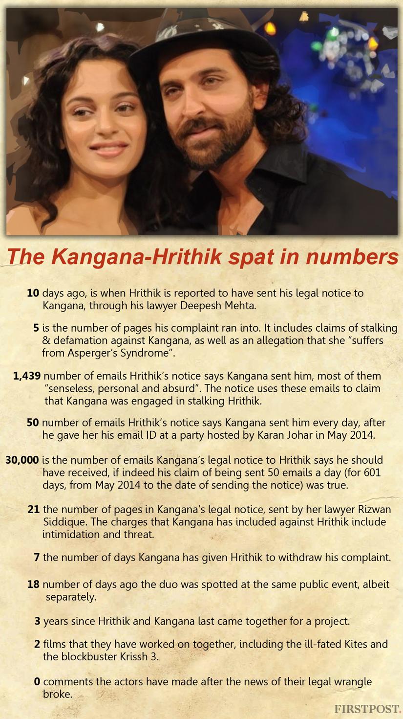 Hrithik_Kangana infographic