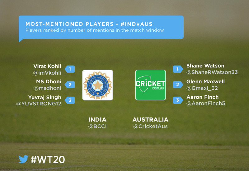Most mentioned players from either teams. Image courtesy: Twitter India.