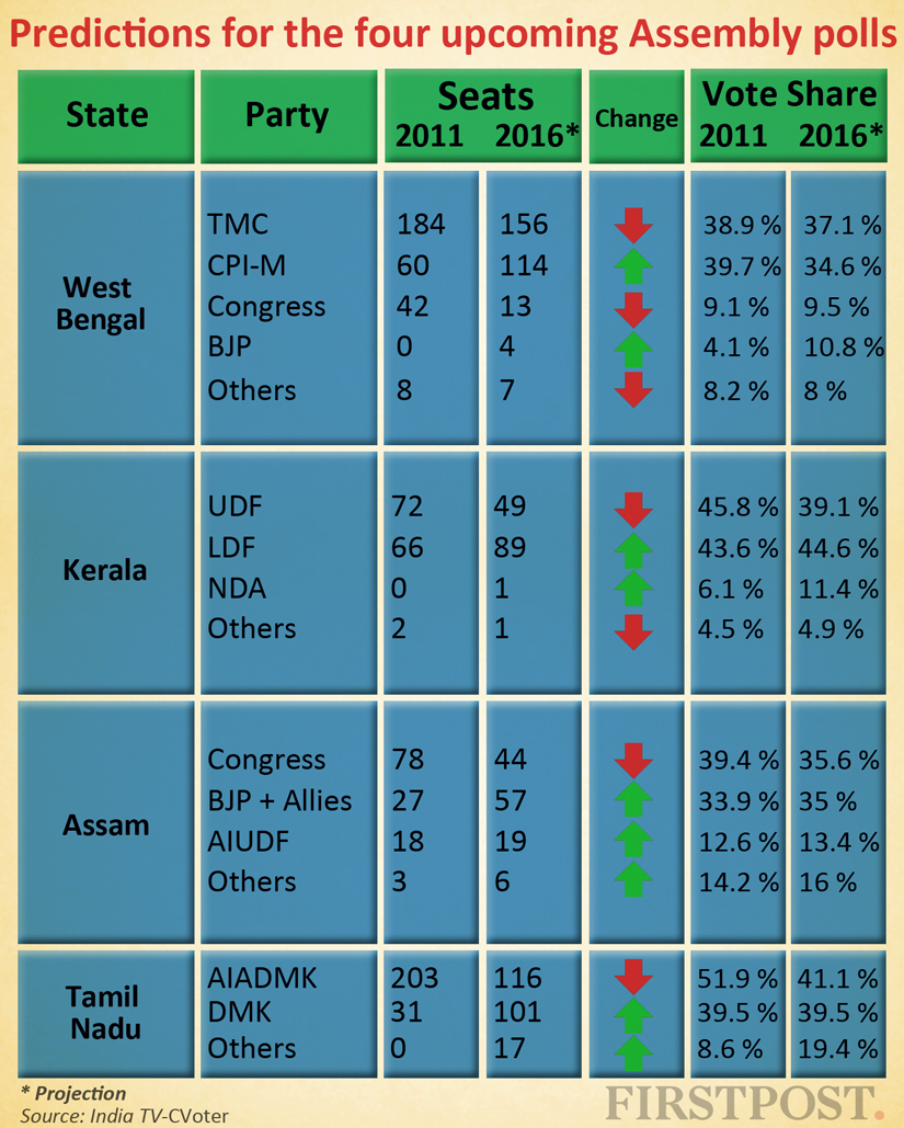 Wins for TMC in West Bengal Left in Kerala India TVCVoter predict tough Assembly elections for NDA