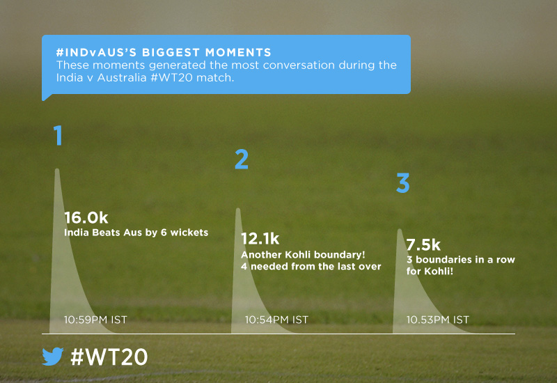 Top moments on Twitter from the India-Australia match. Image courtesy: Twitter India.