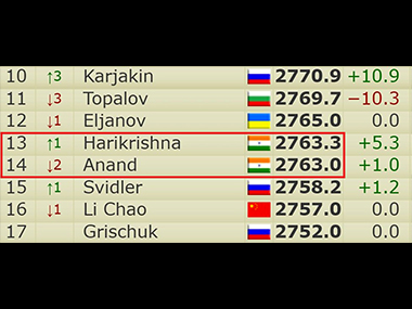 Harikrishna is 0.3 points ahead of Vishy Anand. Source 2700chess.com