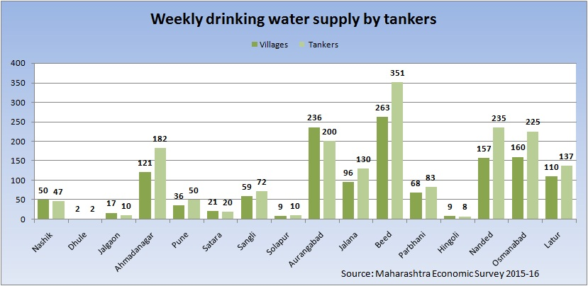 Drinking water supply chart