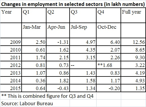 Indias job growth lowest since 2009 Where are the jobs PM Modi
