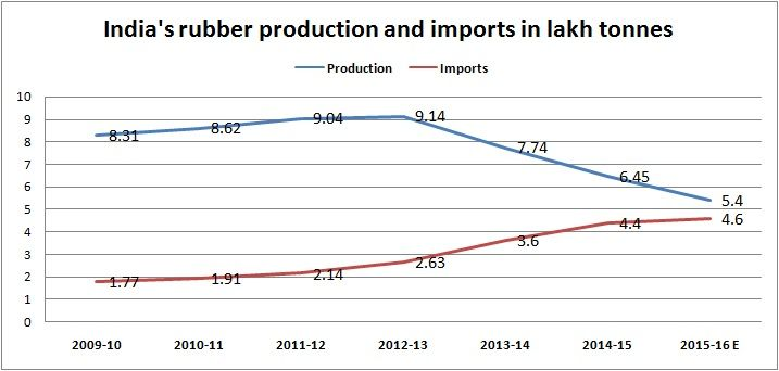 Rubber production and imports