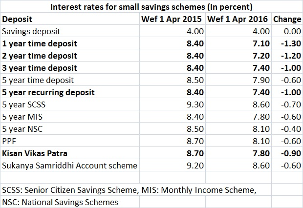Small savings schemes interest rates table - Mar 18, 2016