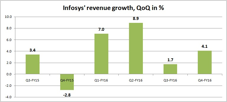 infy revenue growth